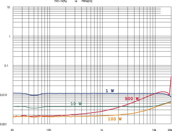 Andamenti frequenza/distorsione del finale kW750 per 4 potenze di prova (1, 10, 100 e 500 watt su 8 ohm). Come in larga parte dei finali il residuo di distorsione del kW750 tende a salire verso l'estremo alto, ma in questo caso la salita è moderata e blanda, almeno a livelli non troppo prossimi alla saturazione.