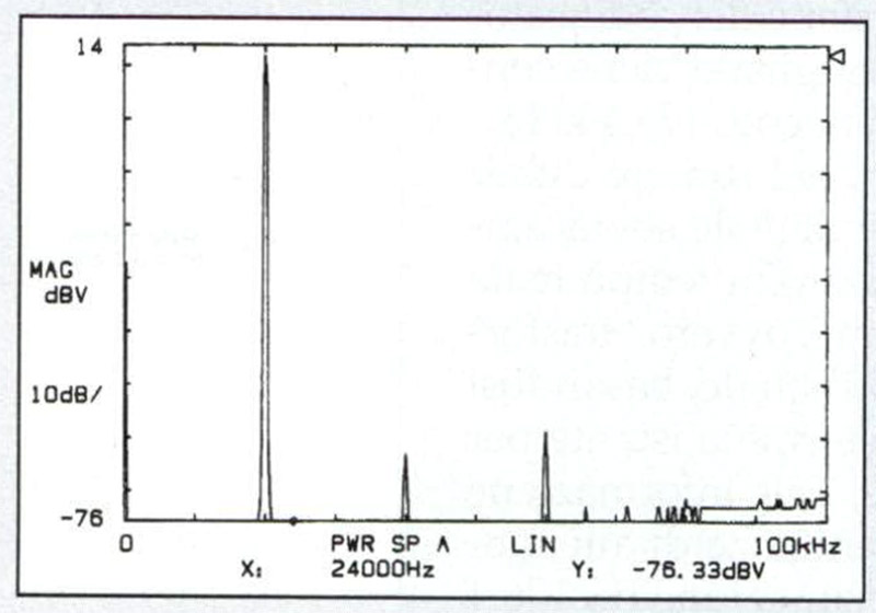 Fig. 2. Spettro 0/100 kHz di un tono puro da 10 kHz/0 dB.