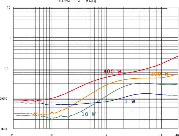 Andamenti frequenza/distorsione su carico di 8 ohm, potenze di prova 1, 10, 100 e 400 watt. Questo è un comportamento piuttosto insolito: la distorsione è bassissima all'estremo inferiore, sale sopra i 200 Hz per poi stabilizzarsi circa una decade al di sopra e poi salire di nuovo sulle altissime. Il valore massimo rimane comunque sempre contenuto entro lo 0.25%.