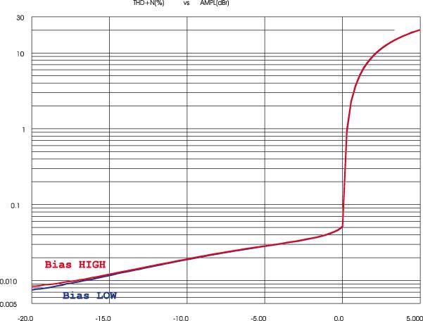 Andamenti livello/distorsione su carico di 8 ohm, frequenza 1 kHz, 0 dB pari a 400 watt. A differenza di quanto normalmente avviene nei finali a stato solido, in questo Parasound la curva sale dalle potenze basse verso le alte, ed in modo praticamente rettilineo sul piano a doppia scala logaritmica: ciò significa che le piccole distorsioni del circuito crescono linearmente, ovvero sono strutturalmente semplici. La saturazione è peraltro netta,  a differenza di quanto avviene nei finali a bassa controreazione, e la differenza tra i due possibili livelli di corrente di riposo appare minima.