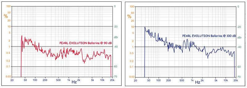 L'andamento delle basse frequenze appare di buon livello ai 90 decibel di pressione media e meno aumentando la potenza a 14,7 watt su 8 ohm, quanti ne necessitano per far emettere al diffusore 100 decibel medi. Dai 200 Hz in su, i livelli della TND scendono notevolmente, attestandosi su valori estremamente contenuti. In entrambe le misure occorre notare una certa esitazione nell'intervallo che va da 600 ad 800 Hz.