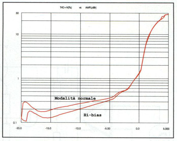 """Curve distorsione/potenza su carico di 8 ohm, 0 dB corrispondente a 70 watt. Grazie anche al rumore residuale molto basso la salita della distorsione è praticamente monotonica, mentre la saturazione è poco netta, come in gran parte delle amplificazioni valvolari di """"buona famiglia"""". Come si può notare il passaggio alla modalità a bias maggiorato consente un'apprezzabile riduzione della distorsione."""
