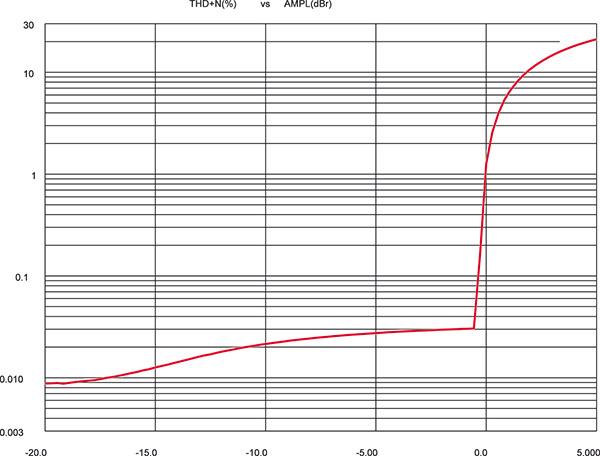 Andamento potenza/distorsione su carico di 8 ohm, 0 dB pari a 160 watt su 8 ohm. A differenza dei tipici finali sensibilmente reazionati (cui anche questo appartiene, data la saturazione quasi verticale) in questo la distorsione sale blandamente dai livelli bassi a quelli elevati.