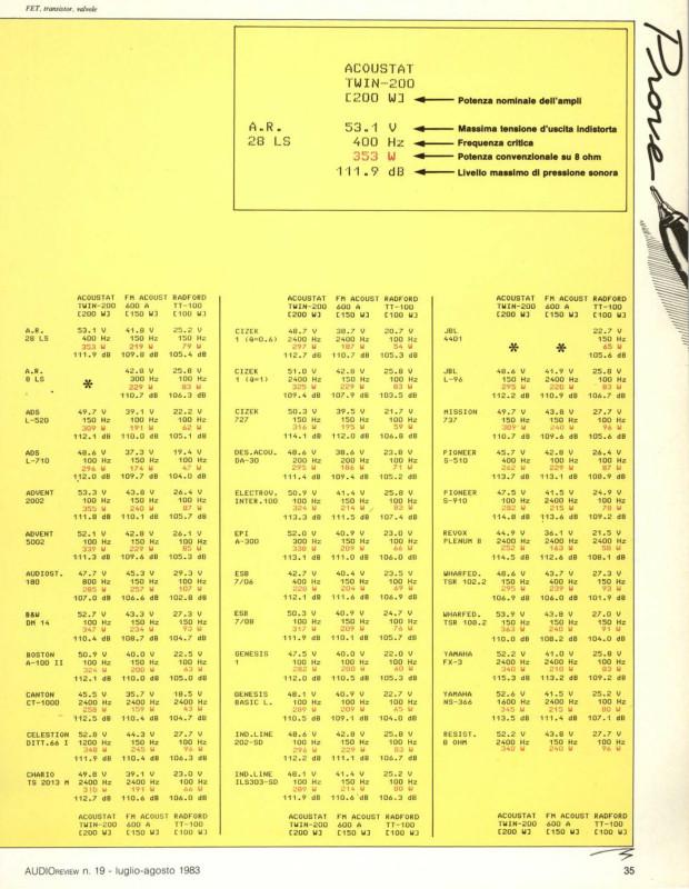 102 prove di interfacciamento, su AUDIOreview n. 19