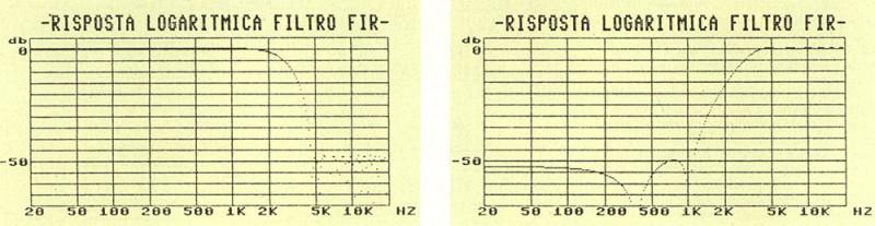 Figura // - Ourpur grafico del programma in Basic utilizzato per la ricerca dei coefficienti, che del crossover digitale: a) passa basso, b) passa alto.