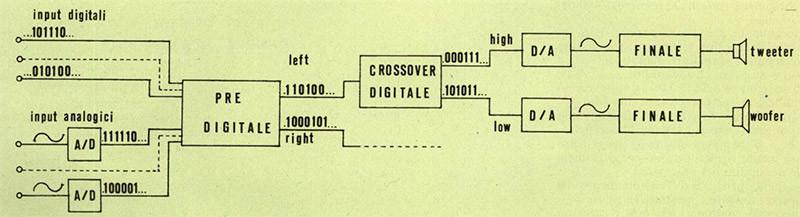 Figura 3 - Schema a blocchi dì un sistema di riproduzione utilizzante un crossover digitale.
