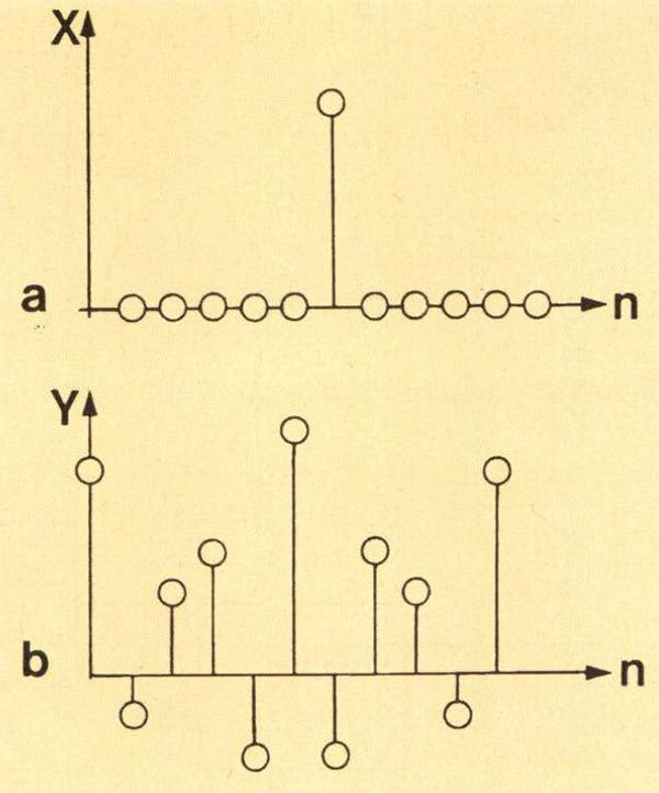Figura 5 - a) sequenza impulso unitario, b) esempio di risposta alla sequenza impulso unitario.