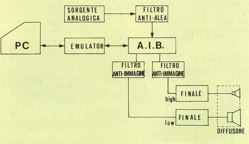 Figura 8 - Schema di funzionamento del prototipo di crossover digitale da noi realizzato.