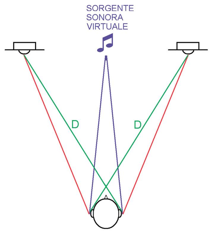 """Figura 3. In un normale impianto stereofonico, se uno stesso suono viene emesso in modo identico dai due altoparlanti il punto di provenienza apparente della sorgente sarà quello centrale. Questa condizione è però ben diversa da quella di una sorgente reale (colore viola), perché, dopo un centinaio di microsecondi dal segnale desiderato (indicato con il colore rosso), alle orecchie arriva un segnale che in natura non esiste (colore verde) e che genera la cosiddetta """"diafonia interaurale"""". Tra l'altro anche l'angolo di arrivo del primo segnale prodotto dal sistema stereofonico e quello del segnale reale sono ben diversi, con conseguente diversa filtratura operata dal viso e dai padiglioni auricolari."""