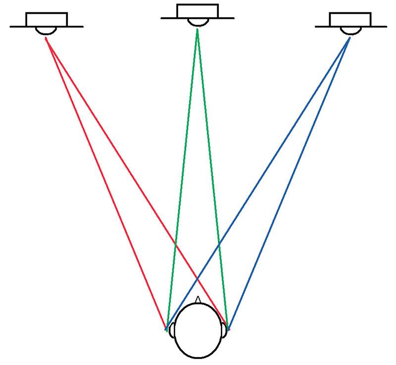 Figura 4. Ascoltando in Deep Stereo, se il programma sonoro è costituito solo da una componente monofonica centrale e da due componenti laterali (qui tutte in colori diversi), allora la diafonia interaurale si annulla completamente e le dimensioni apparenti della componente centrale tornano a proporzioni più realistiche. La scena sonora si stabilizza ed è possibile ascoltare da posizioni anche disassate.