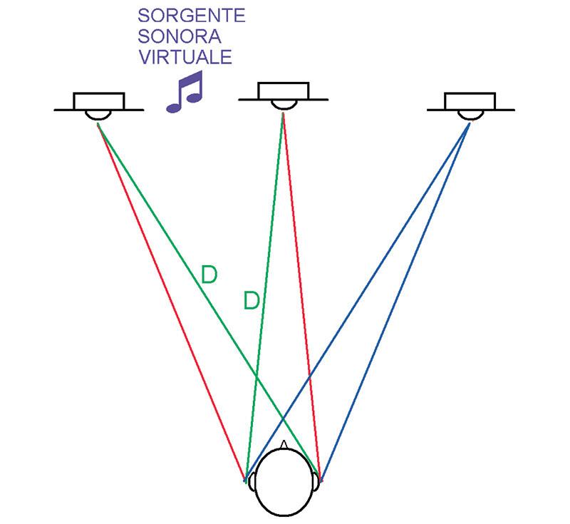 Figura 5. La situazione peggiore che può capitare in Deep Stereo è rappresentata dal caso in cui il mix sia stato realizzato in modo che, per simulare una posizione intermedia tra centro e lati, una componente del programma sonoro sia presente su ambo i canali stereofonici, ma con rapporto di intensità pari a due. In quel caso, dopo l'estrazione della parte comune, il canale centrale e quello laterale presenteranno lo stesso suono alla stessa intensità. In questo caso si genera nuovamente diafonia interaurale, ma l'apertura angolare delle componenti indesiderate si dimezza rispetto alla stereofonia a due altoparlanti.