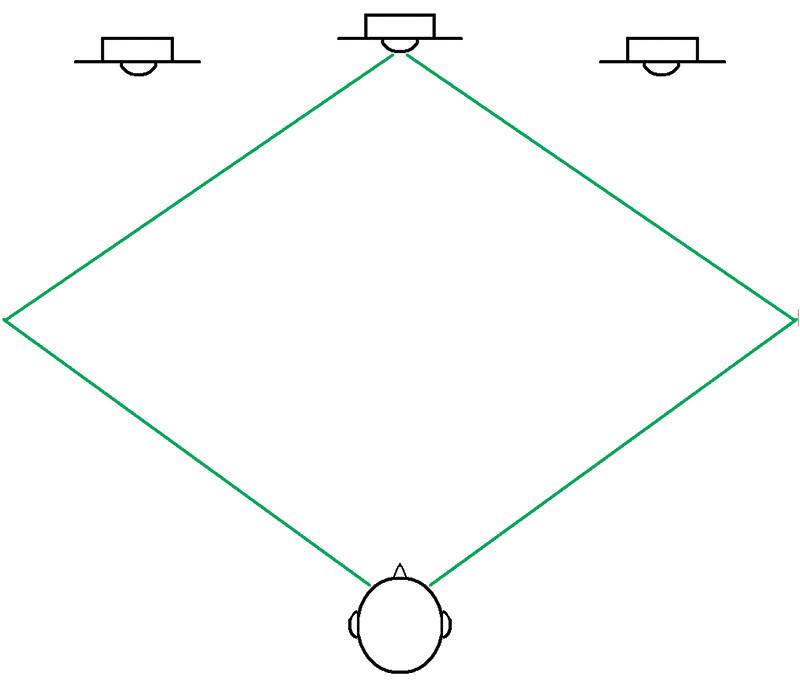 Figura 6. In Deep Stereo, le prime riflessioni generate da una componente centrale collimano con quelle di una sorgente reale.