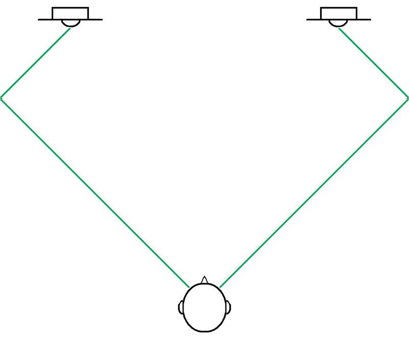Figura 7. Con la normale stereofonia, le prime riflessioni di una componente centrale arrivano prima e da angoli inferiori rispetto a quelle di una sorgente reale.