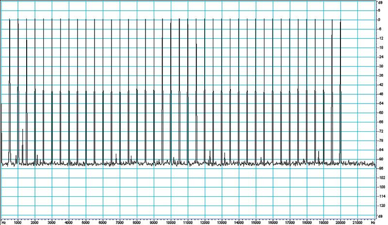 Figura 3. Spettro del segnale di prova dopo la compressione DTS. Segnale inserito nel canale frontale sinistro, nessun segnale assegnato agli altri canali.