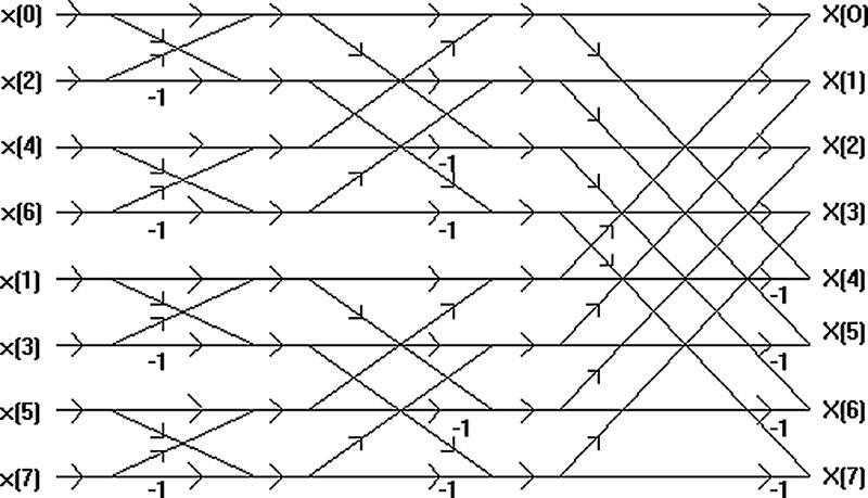 """Figura 1. Diagramma descrittivo di un algoritmo di Fast Fourier Transform applicato ad una sequenza di 8 campioni. Dati n campioni, sono necessari log2(n) stadi di calcolo, e la """"forma"""" della trasformata discreta elementare è quella di una """"farfalla"""". Questo algoritmo venne sviluppato nel 1965 da James W. Cooley e John Wilder Tukey, due matematici americani cui l'umanità deve molto senza minimamente saperlo, così come ovviamente a Joseph Fourier, matematico dalla vita movimentata e padre della teoria dello sviluppo in serie. Con l'algoritmo di Cooley-Tukey divenne possibile calcolare la trasformata di una sequenza discreta riducendo le operazioni di un fattore N/log2(n), un vantaggio enorme per n sufficientemente grande. Fatto curioso (ma non insolito nella storia della scienza), vari anni dopo la pubblicazione dell'algoritmo si scoprì che lo stesso era stato già sviluppato 160 anni prima da uno dei più grandi matematici di ogni tempo: Carl Friedrich Gauss."""