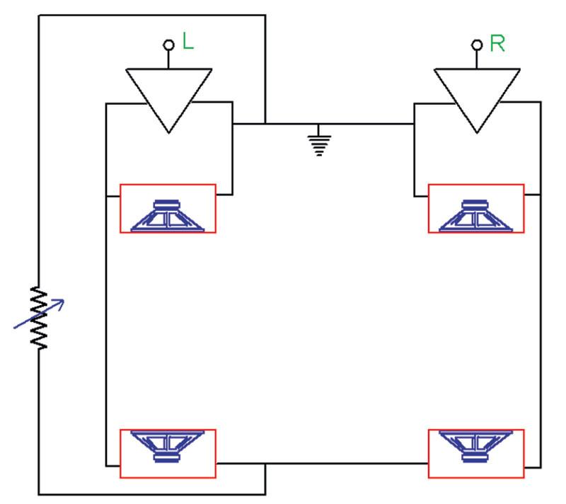Figura 3. Set up a 4 sistemi di altoparlanti proposto da Benjamin Bauer nel 1961. I canali posteriori sono pilotati dai corrispettivi anteriori, ma anche (per valori di resistenza del potenziometro maggiori di zero) dai segnali del canale opposto, invertiti di fase.