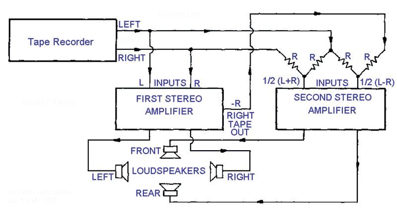 Figura 4. Set up a 4 sistemi di altoparlanti proposto da Michael Gerzon nel 1970.