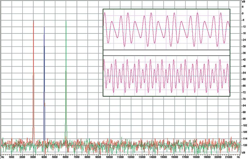 Figura 5. Quel che è poco gestibile nel dominio del tempo diventa facilmente separabile in quello della frequenza. In questo caso la componente comune è la sinusoide a 4 kHz. Naturalmente, con segnali complessi e dinamici come la musica, un mero confronto spettrale non basta.