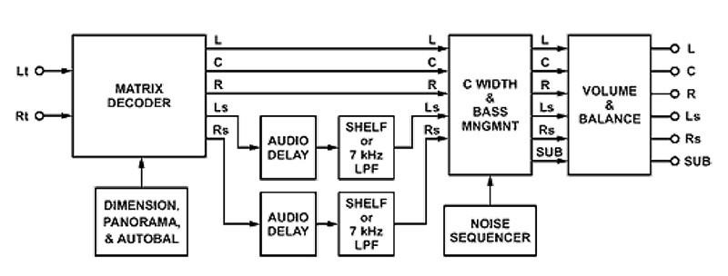 Figura 6. Struttura a blocchi di un decoder Dolby Pro Logic II.