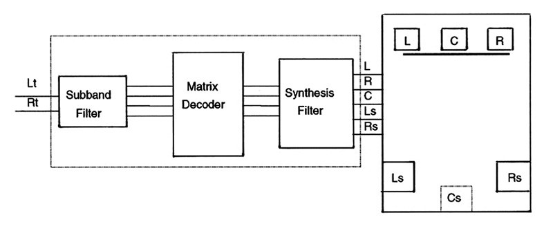 Figura 7. Struttura a blocchi di un decoder DTS NEO:6.