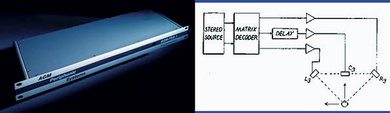 Figura 8. Il decoder Trifield AGM DIGITAL TSS1, con relativo schema a blocchi.