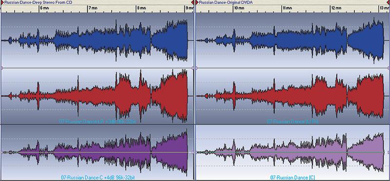 Figura 10. Dalla versione CD dell'opera di Khachaturian abbiamo realizzato la versione Deep Stereo, confrontandola poi con il contenuto del DVDA a tre canali di cui, evidentemente, il CD rappresentava un downmix. Gli inviluppi di sinistra si riferiscono al Deep Stereo (Ft PA del centrale pari a 120 Hz), quelli di destra al DVD-A. Sussiste una certa familiarità...
