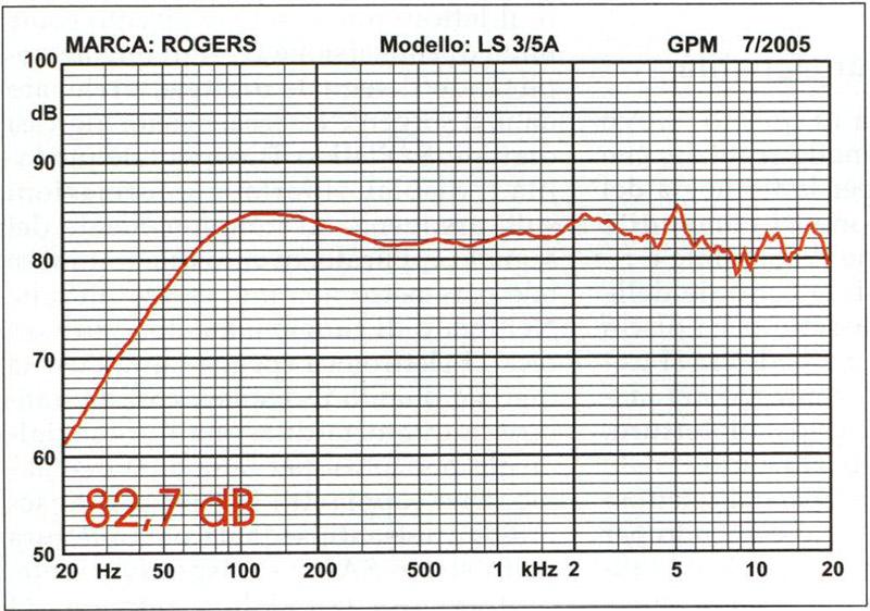 Figura 3 La risposta in frequenza della Rogers LS 3/5a. Va notato il picco di emissione a 110-120 Hz, ampiamente discusso e motivato nel testo.