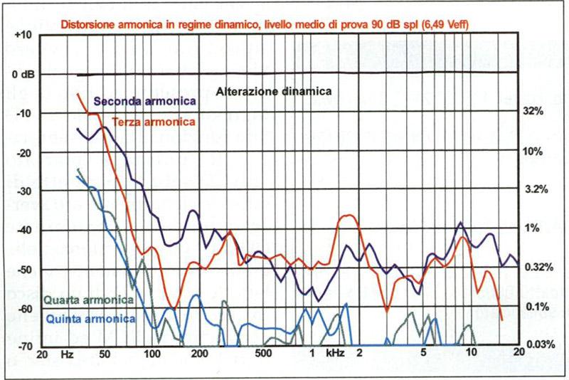 Figura 4 La distorsione dinamica eseguita a 90 decibel di pressione media: notare i valori raggiunti a 40-50 Hz!