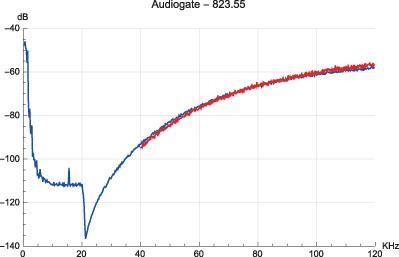 "Figura 16. Brano ""Rock 1"", modulatore: Korg Audiogate."