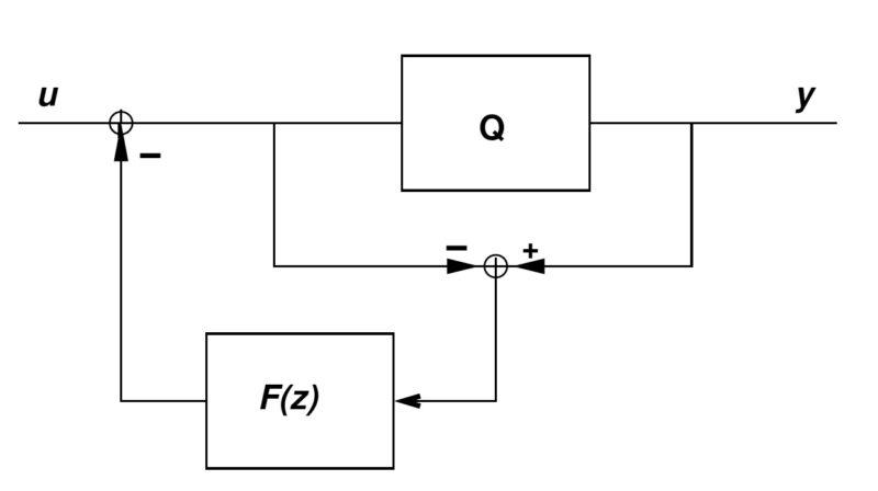 Figura 2. Struttura di un Noise-Shaper.
