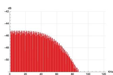 Figura 29. Spettro segnale multitono, modulatore Korg Audiogate.