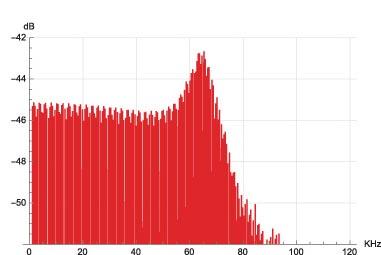 Figura 30. Spettro segnale multitono, modulatore Philips JRiver.