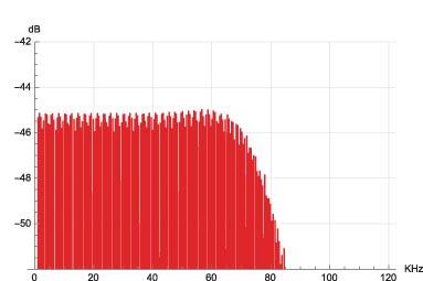 """Figura 31. Spettro segnale multitono, modulatore Weiss SaraCon """"CRFB 6th""""."""