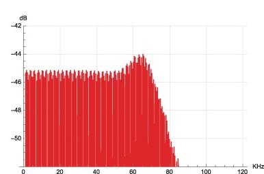 """Figura 32. Spettro segnale multitono, modulatore Weiss SaraCon """"CRFB 8th""""."""