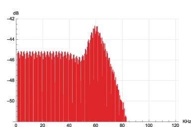 """Figura 33. Spettro segnale multitono, modulatore Weiss SaraCon """"CRFB 10th""""."""