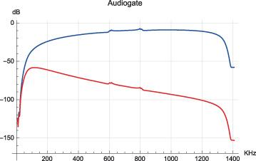 Figura 34. Effetto di una filtratura PB Bessel di ordine 8 su uno dei modulatori (Korg Audiogate).