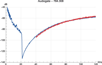 "Figura 7. Brano ""classica 5"", modulatore: Korg Audiogate."