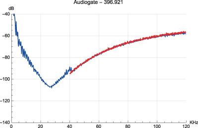 "Figura 9. Brano ""classica 7"", modulatore: Korg Audiogate."