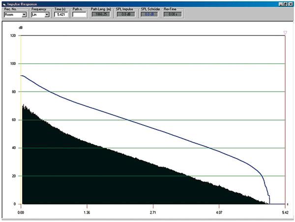Figura 5 - Risposta all'impulso (room) complessiva della sala Santa Cecilia (2700 posti) simulata con il software Ramsete.