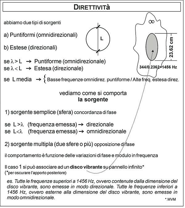 Figura 6 - Una cassa acustica (o uno strumento musicale) ha una sua direttività variabile con la frequenza in funzione della dimensione dei trasduttori (ovvero della dimensione della membrana).