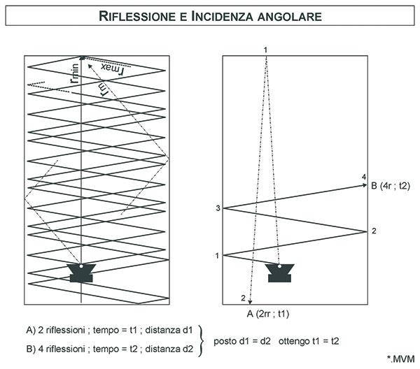 Figura 9 - La quantità di riflessioni è strettamente legata alla modalità di emissione polare della sorgente.