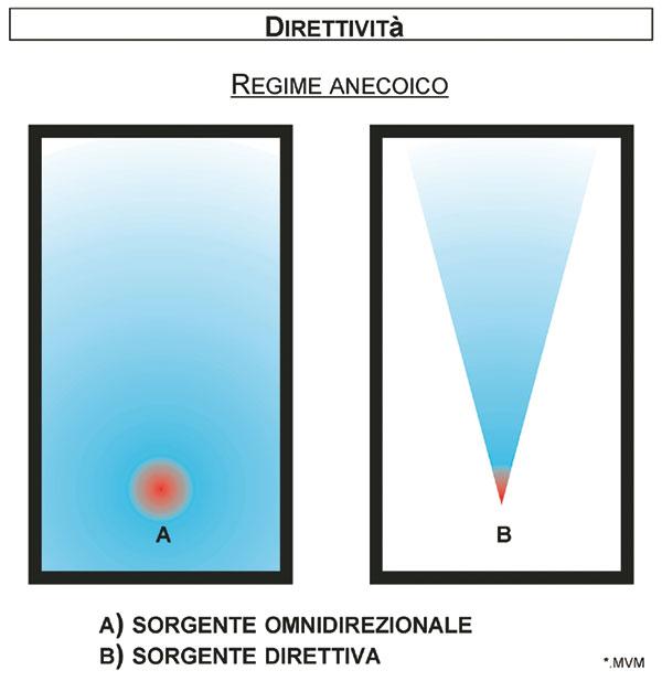 Figura 10 - Propagazione in ambiente anecoico del suono prodotto da due sorgenti, una omnidirezionale (A) e una direttiva (B).