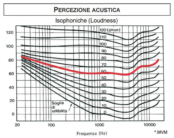 """Figura 11 - Curve isofoniche (audiogramma normale): il diagramma rappresenta l'andamento del suono percepito. Dato un segnale a 1000 Hz e fissato il suo livello di emissione (es. 60 dB), questo viene confrontato con altri livelli di emissione a frequenze diverse. Il confronto determina il valore in dB per il quale una data frequenza viene ritenuta percettivamente allo stesso livello del segnale di riferimento (1000 Hz) fermo a 60 dB. Frequenza per frequenza si tracciano le curve di percezione del suono in funzione del """"paletto"""" a 1000 Hz."""