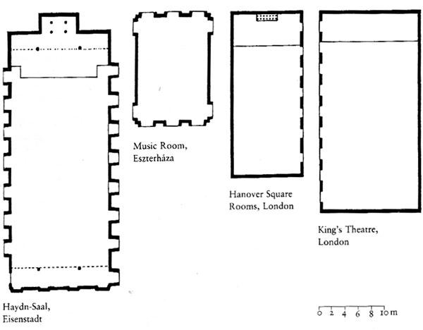 Figura 15 - Piante in scala comparativa delle sale da concerto per cui Haydn ha composto la sua musica.