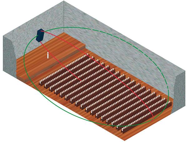 Figura 1 - Sonorizzazione direzionale con eccitazione ambientale minima.