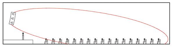 Figura 2 - Sonorizzazione mirata della superficie occupata da spettatori con altoparlanti allineati (gruppi di altoparlanti disposti in linea).