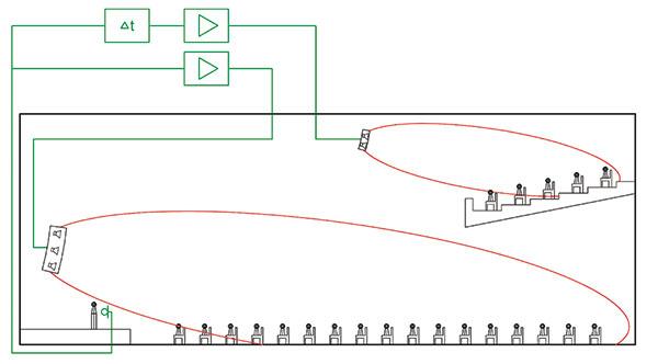 Figura 3 - Sonorizzazione direzionale degli spettatori tenendo conto della legge del primo fronte di onde sonore.