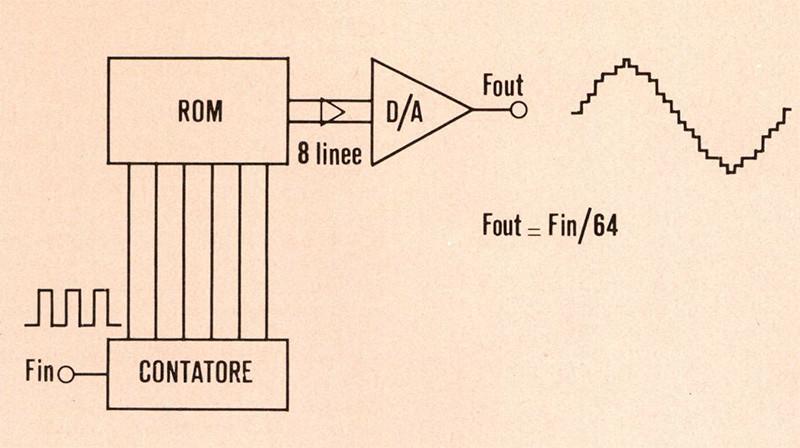 Figura 2. Schema ci blocchi di un generatore sintetizzato costituito da un conlatore binario, una ROM contenente i valori della sinusoide, ed un convertitore digitale!analogico.