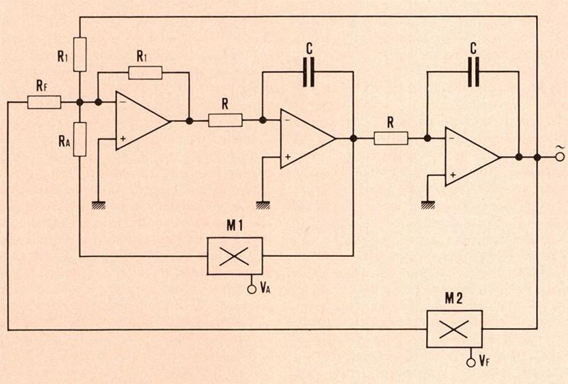 """Figura 3. Schema a blocchi dell'oscillatore """"state variable"""" con i due integratori, l'invertitore ed i due moltiplicatori per la regolazione dell'ampiezza e della frequenza."""