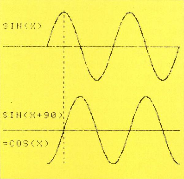 Figura 4. Due onde sinusoidali sfasate dì 90 gradi. L'onda sinusoidale sfasata di 90 gradi passa per lo zero quando la sinusoide principale passa per il valore massimo.